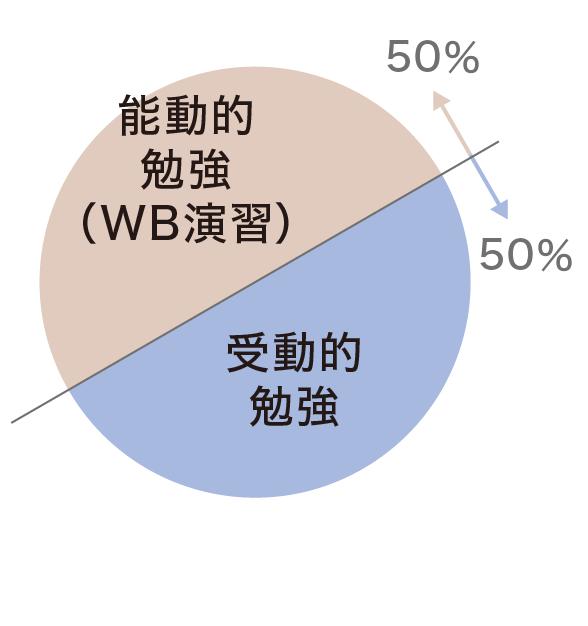 ホワイトボードグラフ